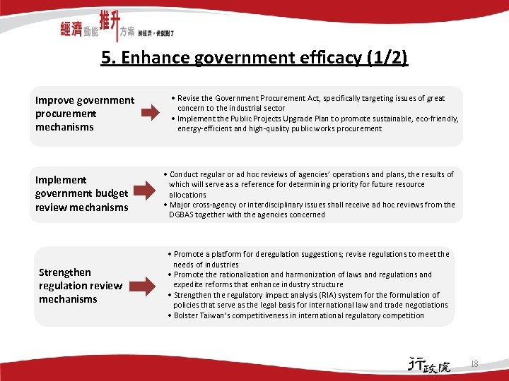 5. Enhance government efficacy (1/2) Improve government procurement mechanisms • Revise the Government Procurement