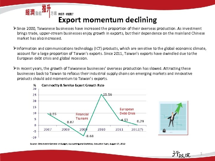 Export momentum declining ØSince 2000, Taiwanese businesses have increased the proportion of their overseas