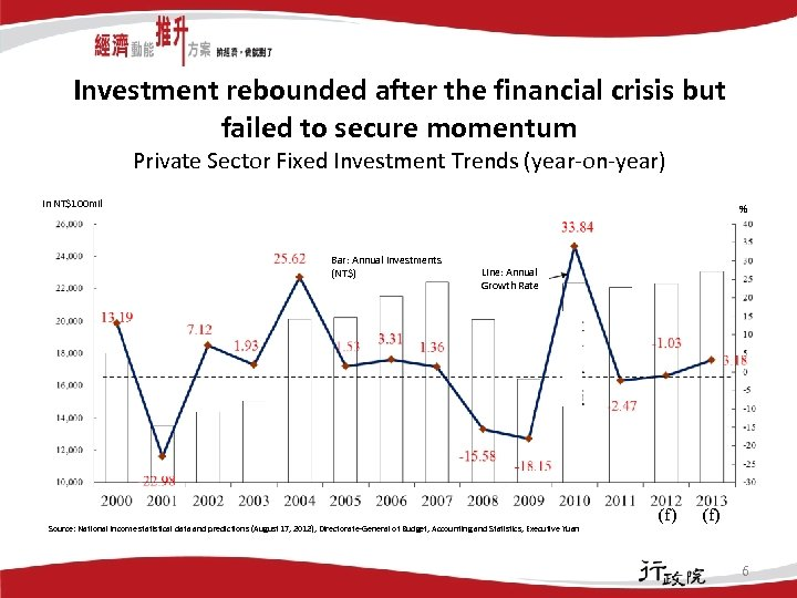 Investment rebounded after the financial crisis but failed to secure momentum Private Sector Fixed
