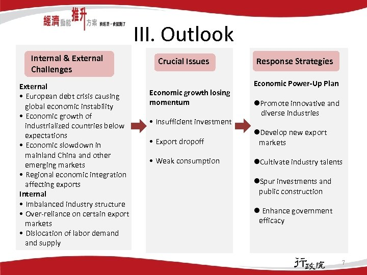 III. Outlook Internal & External Challenges External • European debt crisis causing global economic
