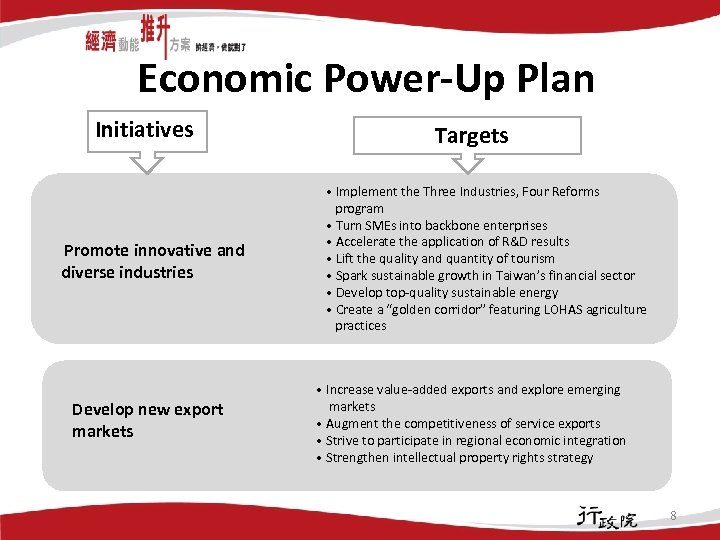 Economic Power-Up Plan Initiatives Promote innovative and diverse industries Develop new export markets Targets