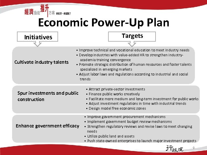Economic Power-Up Plan Targets Initiatives Cultivate industry talents • Improve technical and vocational education