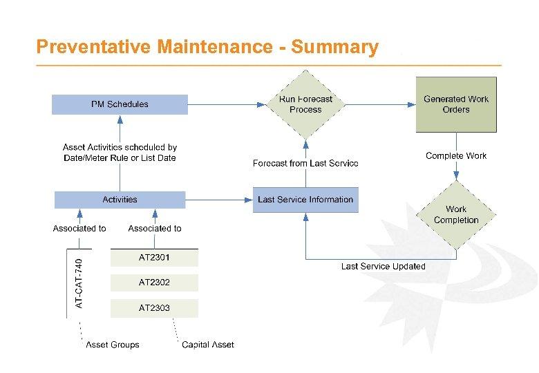 Preventative Maintenance - Summary