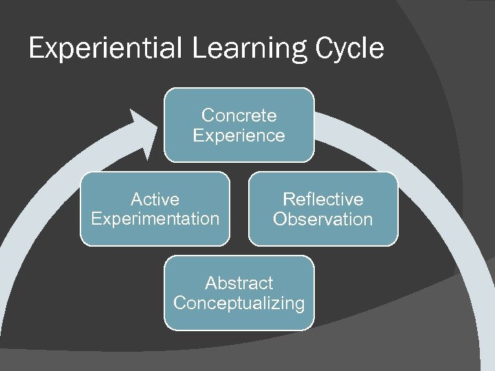 Experiential Learning Cycle Concrete Experience Active Experimentation Reflective Observation Abstract Conceptualizing