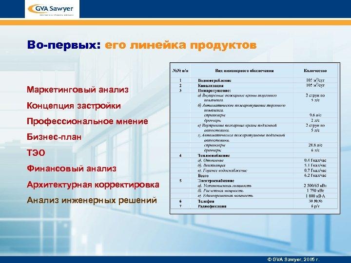 Во-первых: его линейка продуктов Маркетинговый анализ Концепция застройки Профессиональное мнение Бизнес-план ТЭО Финансовый анализ