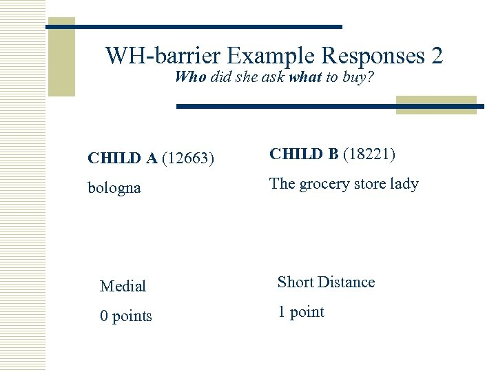 WH-barrier Example Responses 2 Who did she ask what to buy? CHILD A (12663)