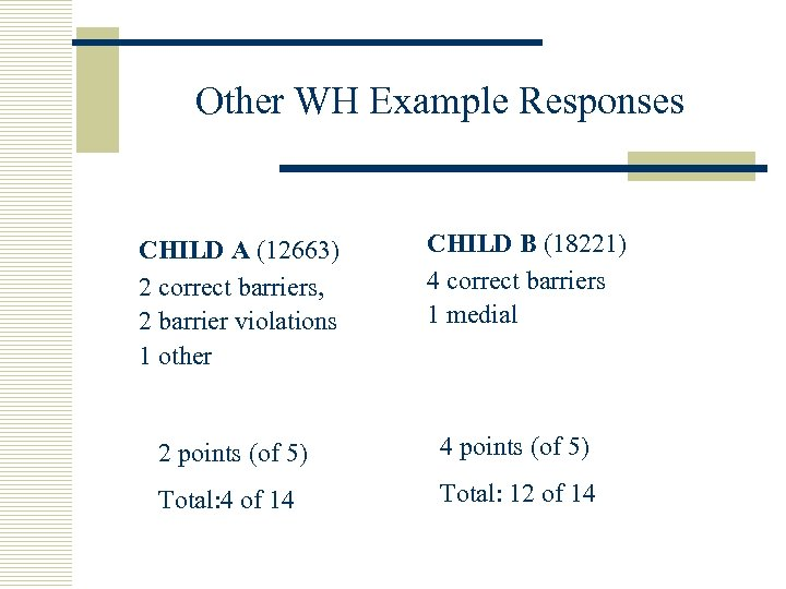 Other WH Example Responses CHILD A (12663) 2 correct barriers, 2 barrier violations 1
