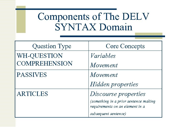 Components of The DELV SYNTAX Domain Question Type WH-QUESTION COMPREHENSION PASSIVES ARTICLES Core Concepts