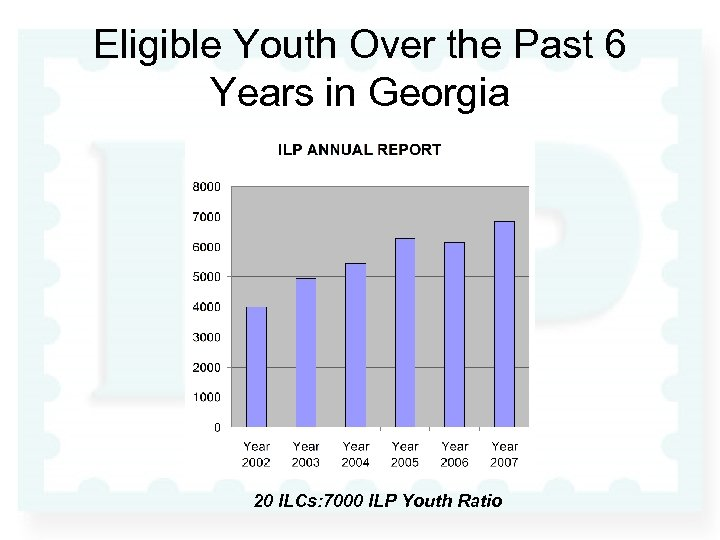 Eligible Youth Over the Past 6 Years in Georgia 20 ILCs: 7000 ILP Youth