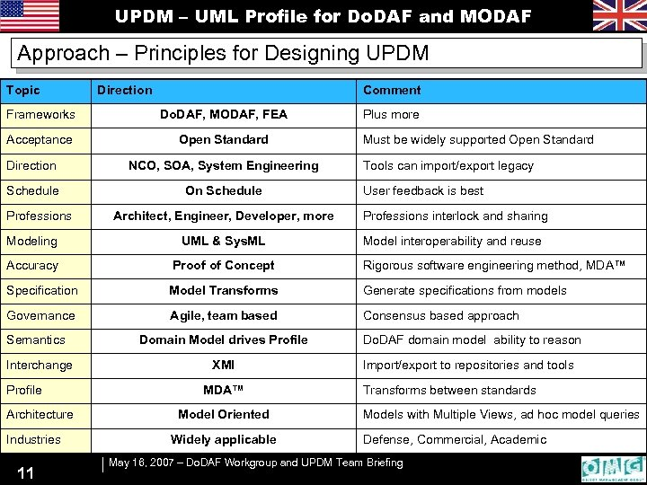 UPDM – UML Profile for Do. DAF and MODAF Approach – Principles for Designing