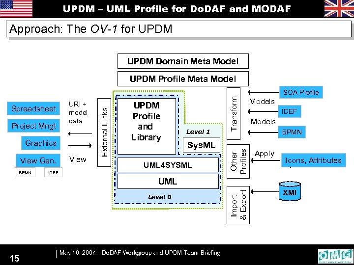 UPDM – UML Profile for Do. DAF and MODAF Approach: The OV-1 for UPDM