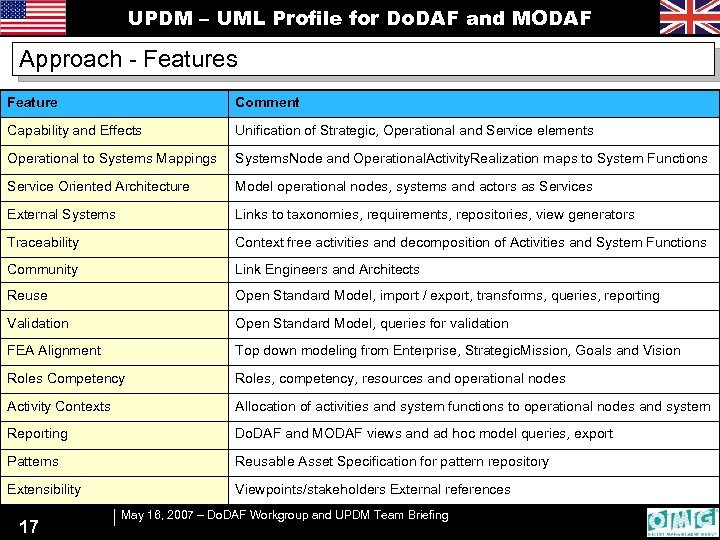 UPDM – UML Profile for Do. DAF and MODAF Approach - Features Feature Comment
