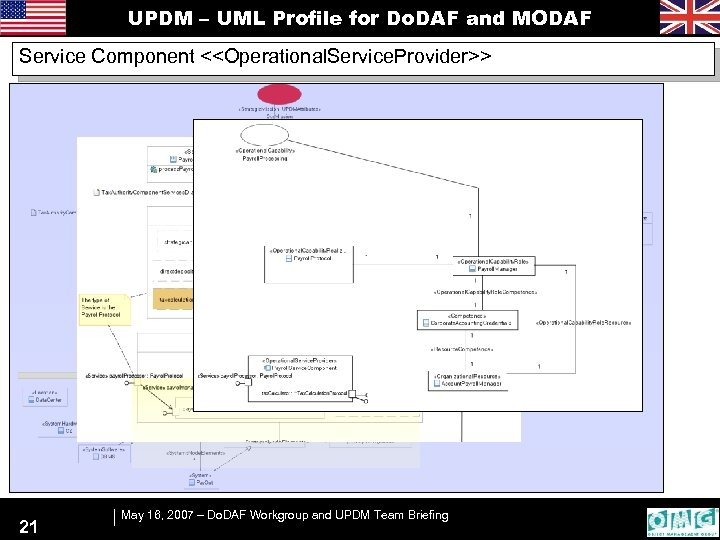 UPDM – UML Profile for Do. DAF and MODAF Service Component <<Operational. Service. Provider>>