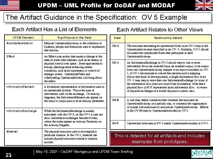 UPDM – UML Profile for Do. DAF and MODAF The Artifact Guidance in the