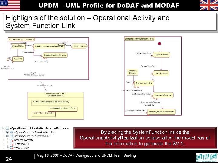 UPDM – UML Profile for Do. DAF and MODAF Highlights of the solution –
