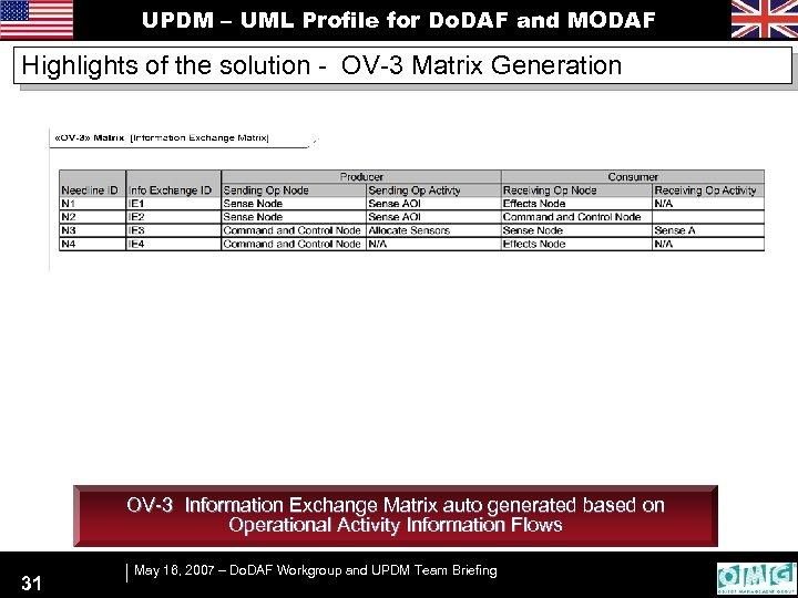 UPDM – UML Profile for Do. DAF and MODAF Highlights of the solution -