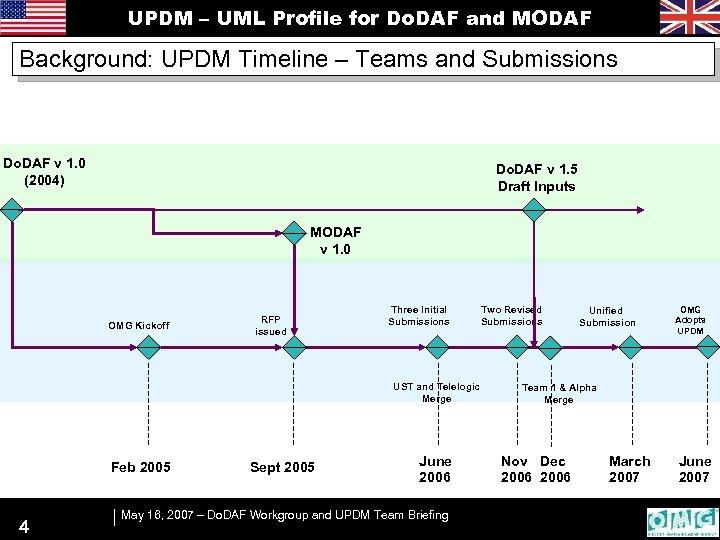 UPDM – UML Profile for Do. DAF and MODAF Background: UPDM Timeline – Teams