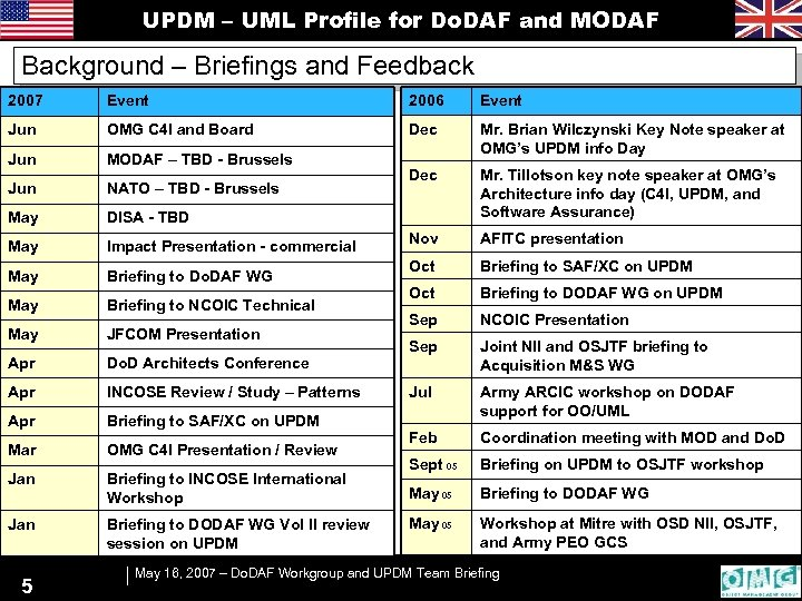 UPDM – UML Profile for Do. DAF and MODAF Background – Briefings and Feedback