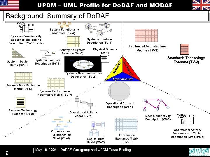 UPDM – UML Profile for Do. DAF and MODAF Background: Summary of Do. DAF