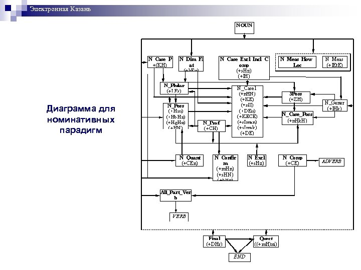 Электронная Казань Диаграмма для номинативных парадигм