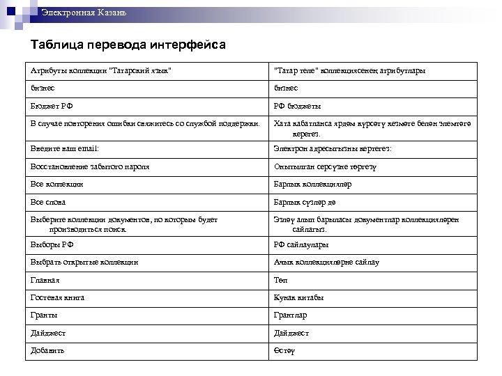 Электронная Казань Таблица перевода интерфейса Атрибуты коллекции