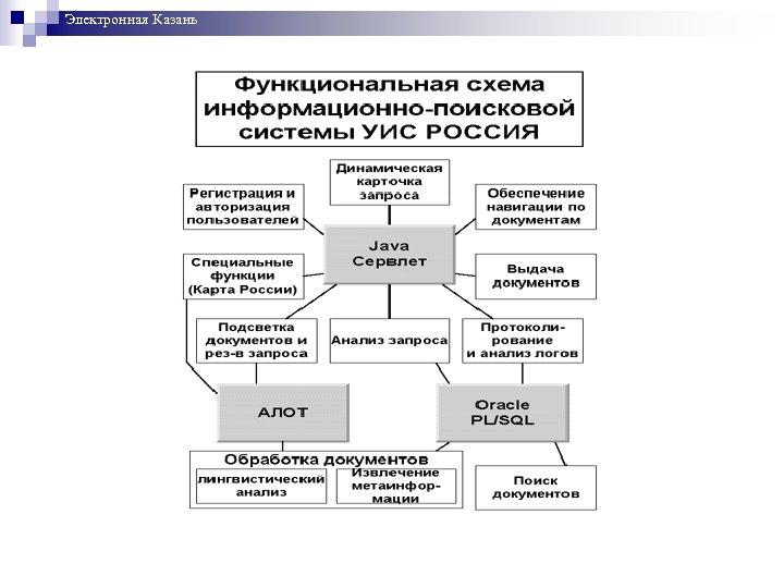 Электронная Казань