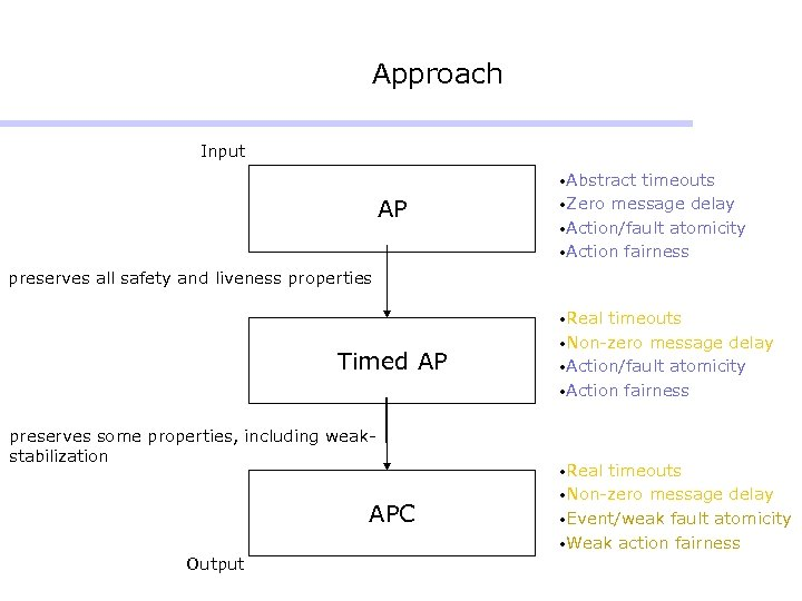 Approach Input • Abstract AP timeouts • Zero message delay • Action/fault atomicity •