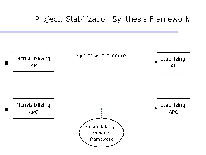 Project: Stabilization Synthesis Framework n Nonstabilizing AP n synthesis procedure Nonstabilizing APC Stabilizing APC