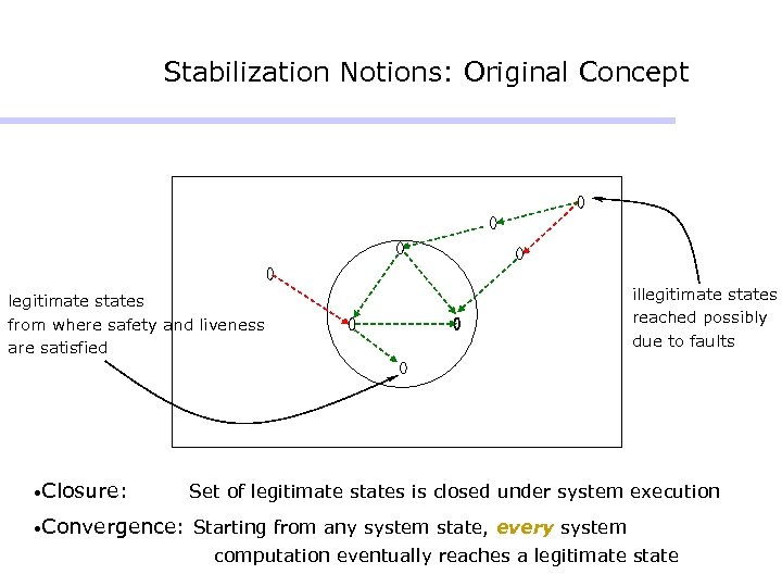 Stabilization Notions: Original Concept legitimate states from where safety and liveness are satisfied •
