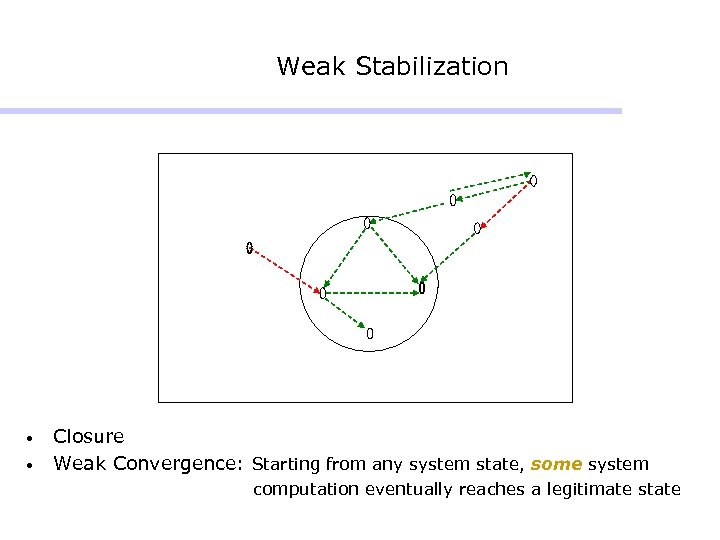 Weak Stabilization • • Closure Weak Convergence: Starting from any system state, some system