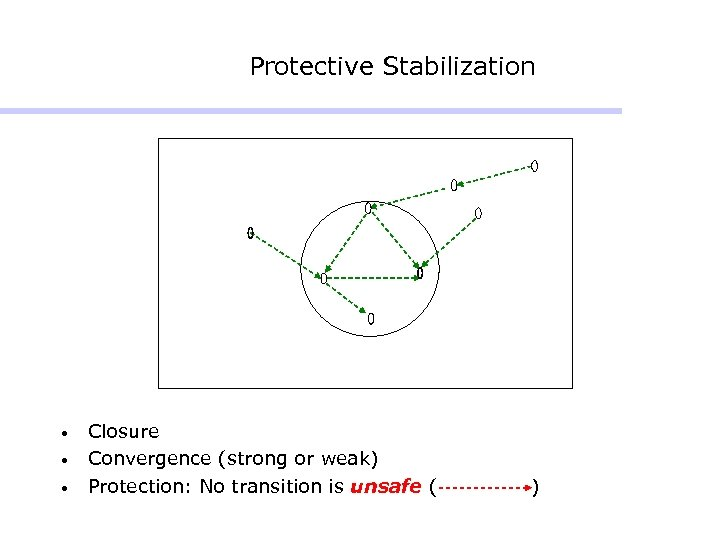 Protective Stabilization • • • Closure Convergence (strong or weak) Protection: No transition is