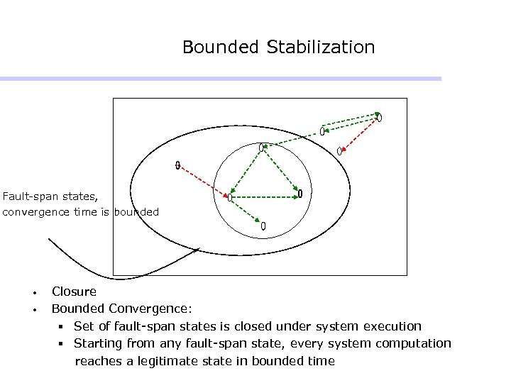 Bounded Stabilization Fault-span states, convergence time is bounded • • Closure Bounded Convergence: §