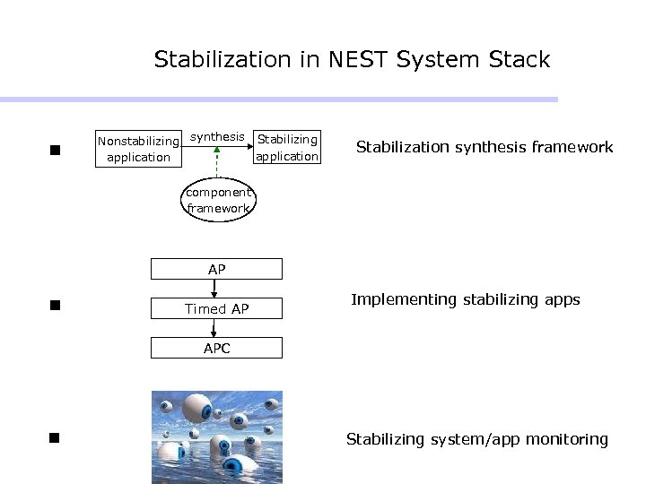 Stabilization in NEST System Stack n Nonstabilizing synthesis Stabilizing application Stabilization synthesis framework component