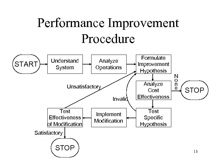 Performance Improvement Procedure START Understand System Analyze Operations Unsatisfactory Invalid Test Effectiveness of Modification