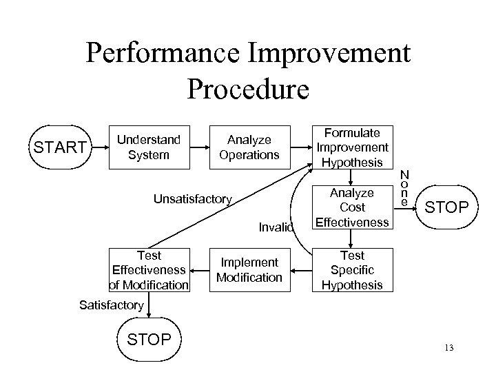 Performance Improvement Procedure START Understand System Analyze Operations Unsatisfactory Invalid Test Effectiveness of Modification