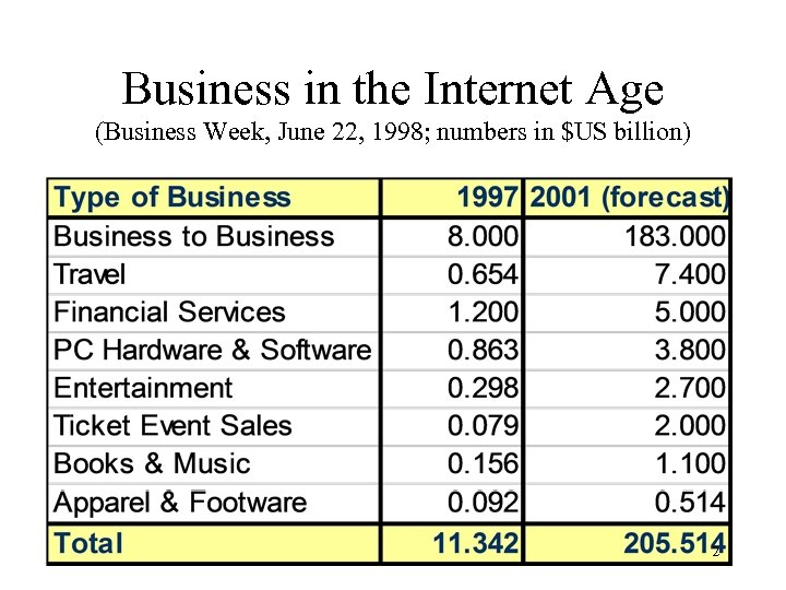 Business in the Internet Age (Business Week, June 22, 1998; numbers in $US billion)
