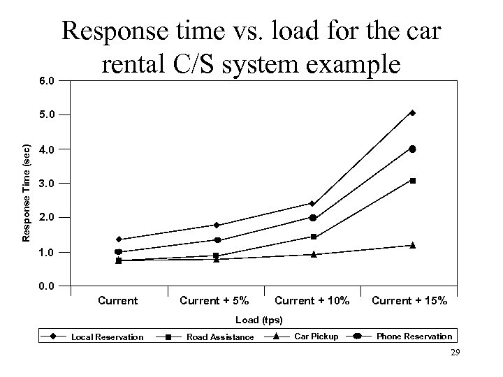6. 0 Response time vs. load for the car rental C/S system example Response
