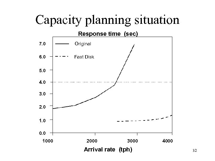 Capacity planning situation Response time (sec) 7. 0 Original 6. 0 Fast Disk 5.