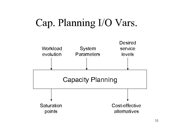 Cap. Planning I/O Vars. Workload evolution Desired service levels System Parameters Capacity Planning Saturation