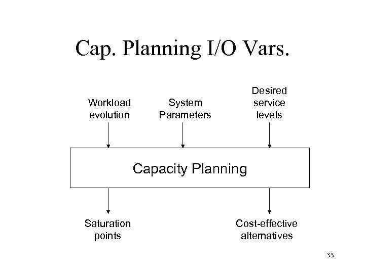 Cap. Planning I/O Vars. Workload evolution Desired service levels System Parameters Capacity Planning Saturation