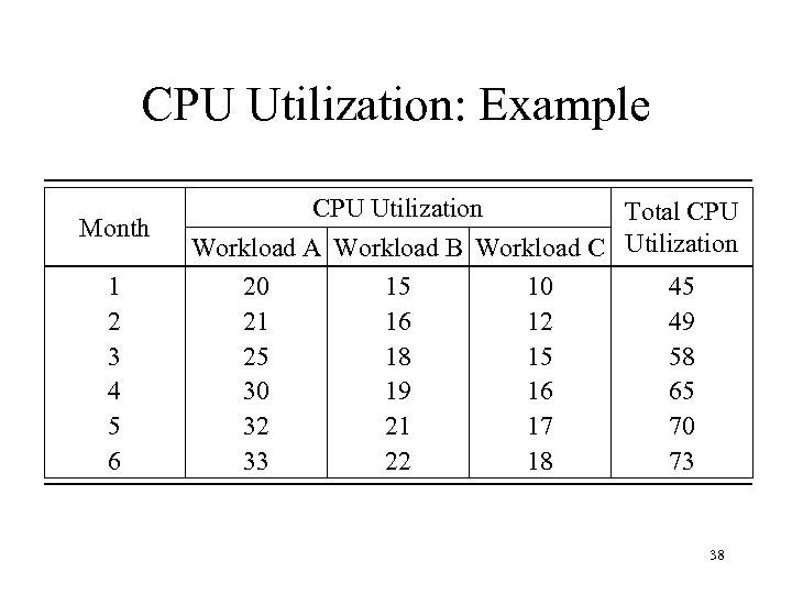 CPU Utilization: Example Month 1 2 3 4 5 6 CPU Utilization Total CPU