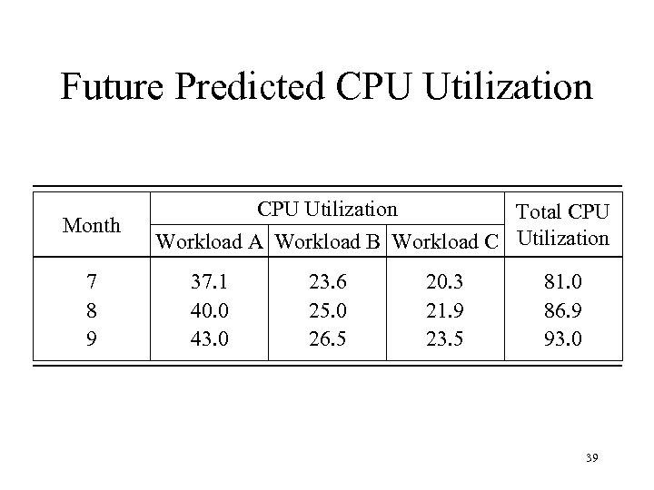 Future Predicted CPU Utilization Month 7 8 9 CPU Utilization Total CPU Workload A