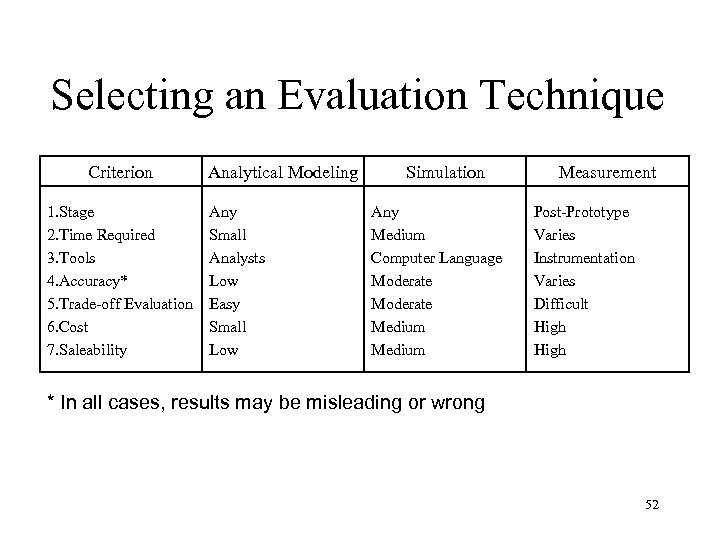 Selecting an Evaluation Technique Criterion 1. Stage 2. Time Required 3. Tools 4. Accuracy*