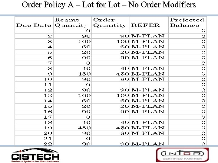Order Policy A – Lot for Lot – No Order Modifiers