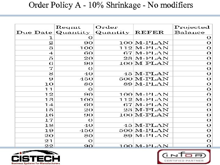 Order Policy A - 10% Shrinkage - No modifiers