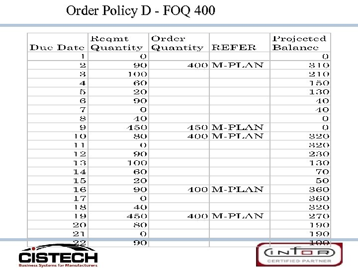 Order Policy D - FOQ 400