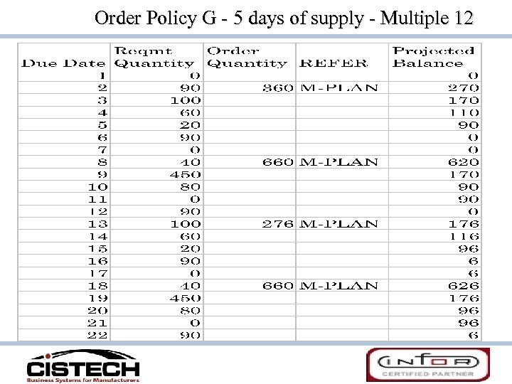 Order Policy G - 5 days of supply - Multiple 12