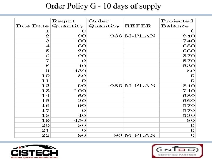 Order Policy G - 10 days of supply