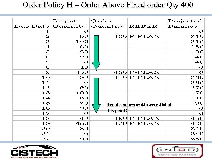 Order Policy H – Order Above Fixed order Qty 400 Requirements of 440 over
