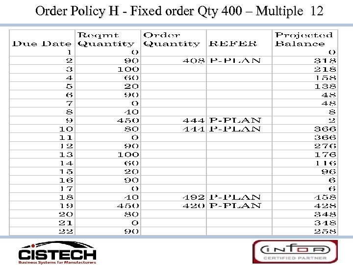 Order Policy H - Fixed order Qty 400 – Multiple 12